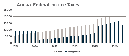 Annual Fed Income Tax.png