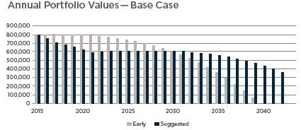 Annual Portfolio Values.png