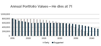 Annual Portfolio Values -71.png