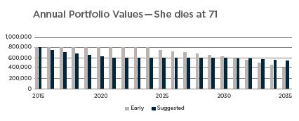 Annual Portfolio Values -71 her.png