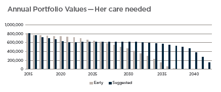 Annual Portfolio Values -71 her - Care.png