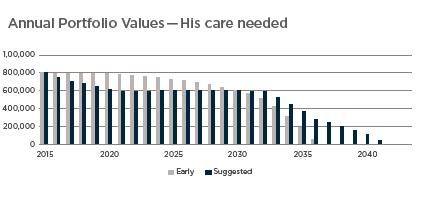 Annual Portfolio Values -71 him - Care.png