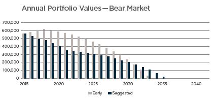 Annual Portfolio Values - Bear.png