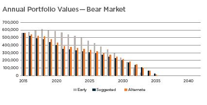 Annual Portfolio Values - Bear2.png